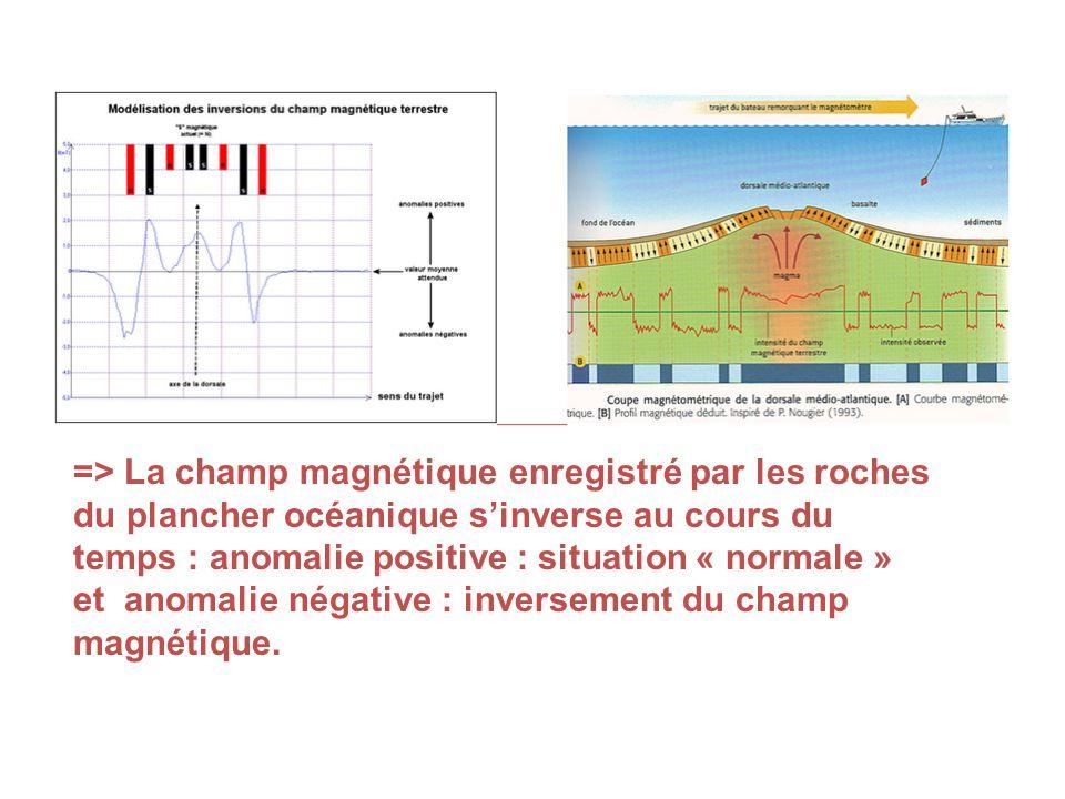 => La champ magnétique enregistré par les roches du plancher océanique sinverse au cours du temps : anomalie positive : situation « normale » et anomalie négative : inversement du champ magnétique.