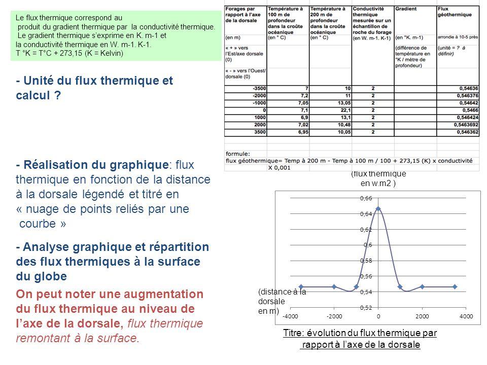 Le flux thermique correspond au produit du gradient thermique par la conductivité thermique.