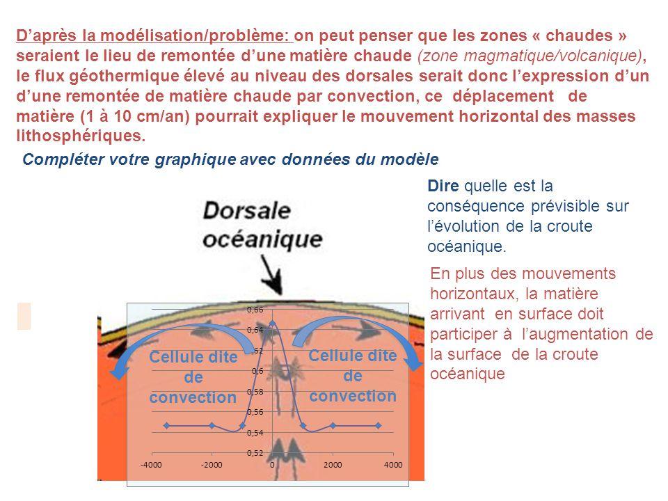 Daprès la modélisation/problème: on peut penser que les zones « chaudes » seraient le lieu de remontée dune matière chaude (zone magmatique/volcanique), le flux géothermique élevé au niveau des dorsales serait donc lexpression dun dune remontée de matière chaude par convection, ce déplacement de matière (1 à 10 cm/an) pourrait expliquer le mouvement horizontal des masses lithosphériques.