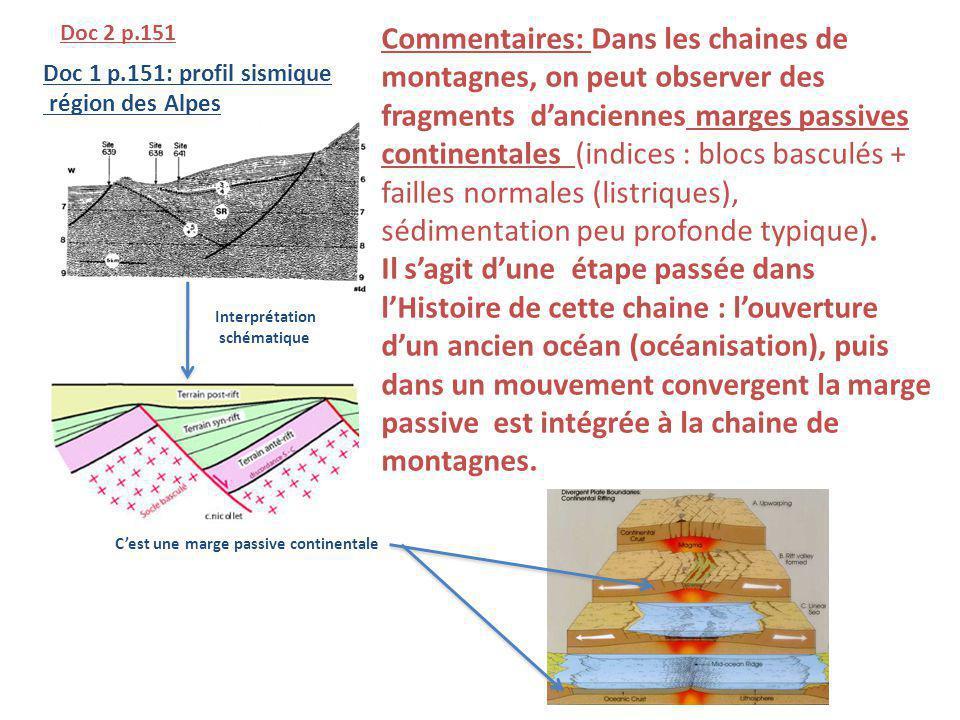 Doc 2 p.151 Interprétation schématique Cest une marge passive continentale Commentaires: Dans les chaines de montagnes, on peut observer des fragments