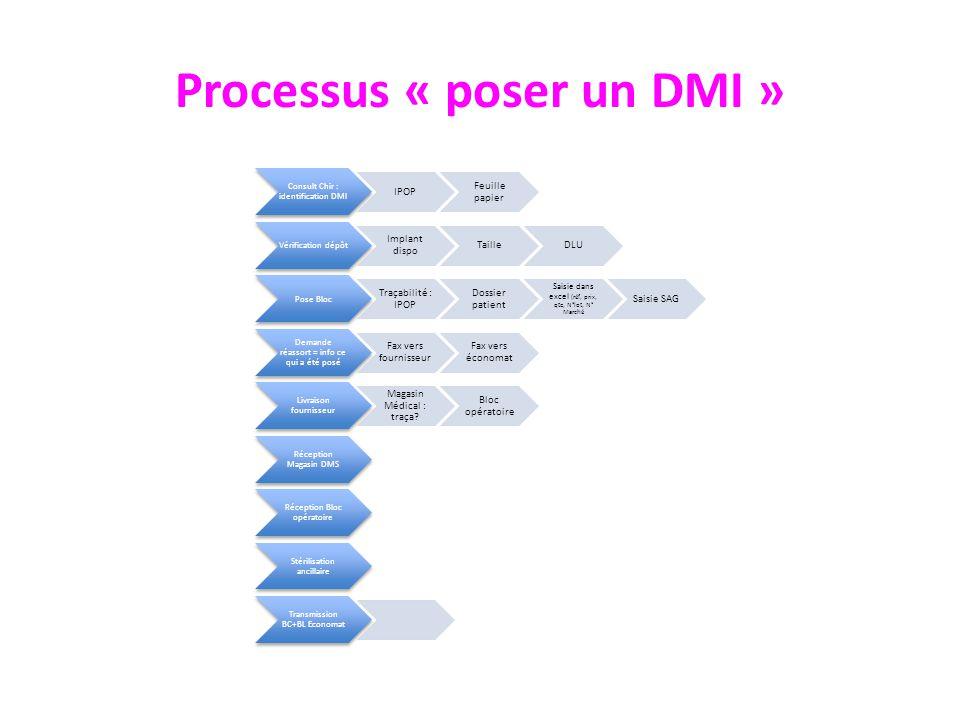 Processus « poser un DMI »
