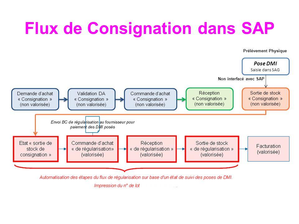 Flux de Consignation dans SAP Demande dachat « Consignation » (non valorisée) Validation DA « Consignation » (non valorisée) Commande dachat « Consign