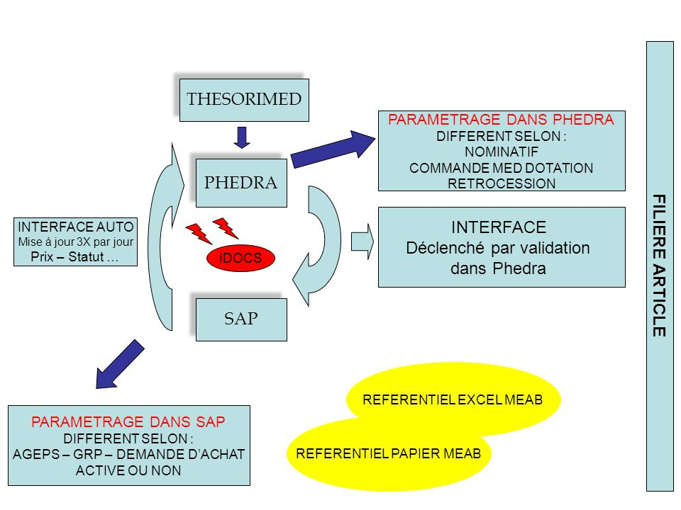 THESORIMED PHEDRA SAP PARAMETRAGE DANS PHEDRA DIFFERENT SELON : NOMINATIF COMMANDE MED DOTATION RETROCESSION INTERFACE AUTO Mise à jour 3X par jour Prix – Statut … INTERFACE Déclenché par validation dans Phedra FILIERE ARTICLE PARAMETRAGE DANS SAP DIFFERENT SELON : AGEPS – GRP – DEMANDE DACHAT ACTIVE OU NON REFERENTIEL EXCEL MEAB REFERENTIEL PAPIER MEAB IDOCS