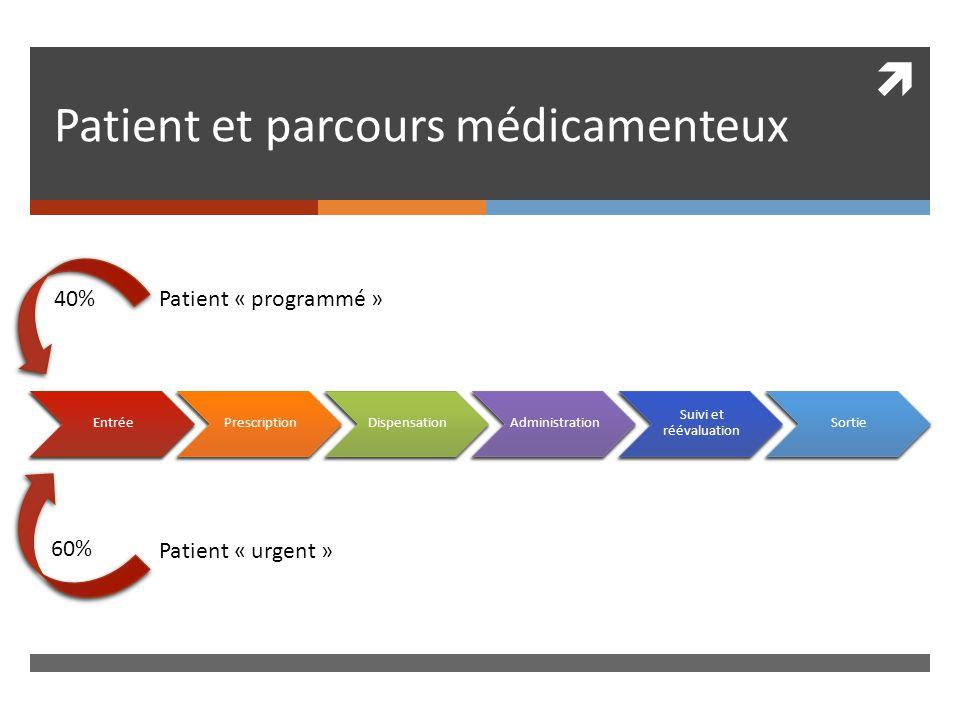 Patient et parcours médicamenteux Patient « programmé »40% Patient « urgent » 60%