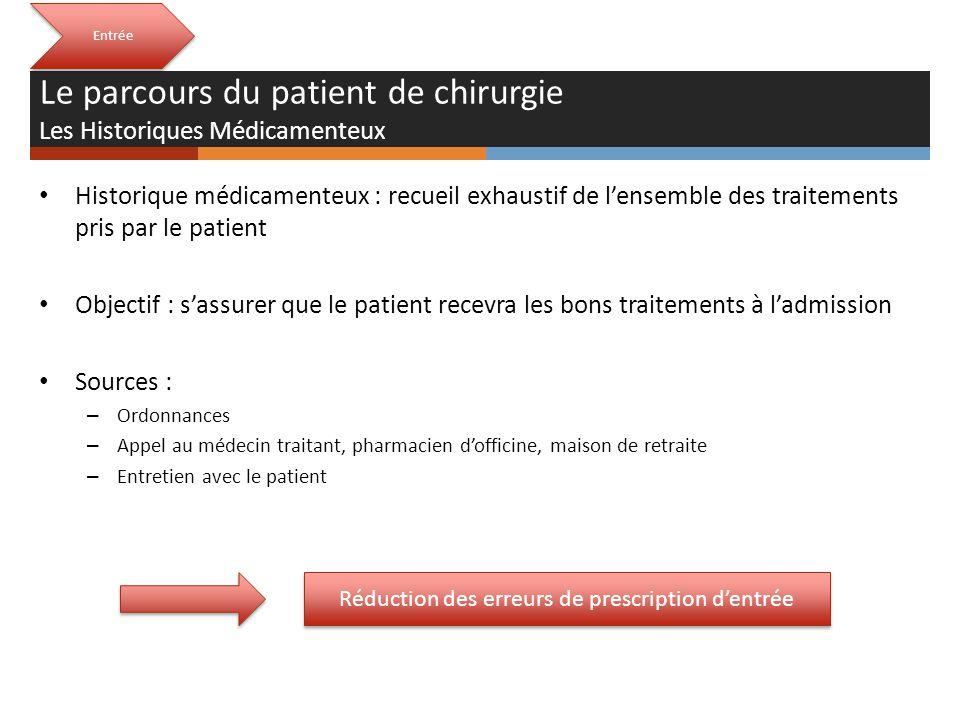 Entrée Historique médicamenteux : recueil exhaustif de lensemble des traitements pris par le patient Objectif : sassurer que le patient recevra les bo