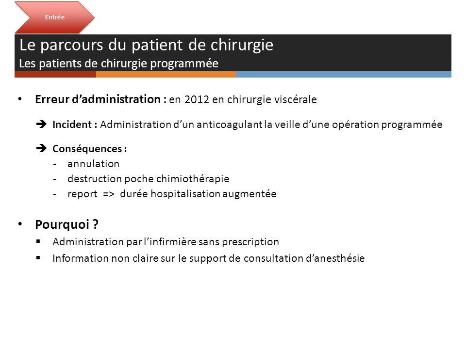 Entrée Le parcours du patient de chirurgie Les patients de chirurgie programmée Erreur dadministration : en 2012 en chirurgie viscérale Incident : Adm