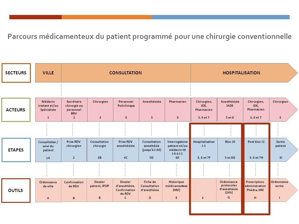 Parcours médicamenteux du patient programmé pour une chirurgie conventionnelle Sortie patient 3I Consultation anesthésie (jusquà J-30) 5D Interrogatoi