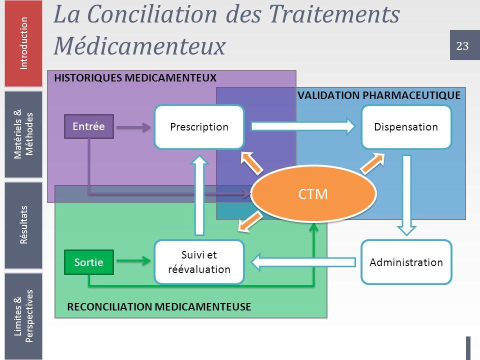 23 La Conciliation des Traitements Médicamenteux RECONCILIATION MEDICAMENTEUSE VALIDATION PHARMACEUTIQUE HISTORIQUES MEDICAMENTEUX Prescription Suivi