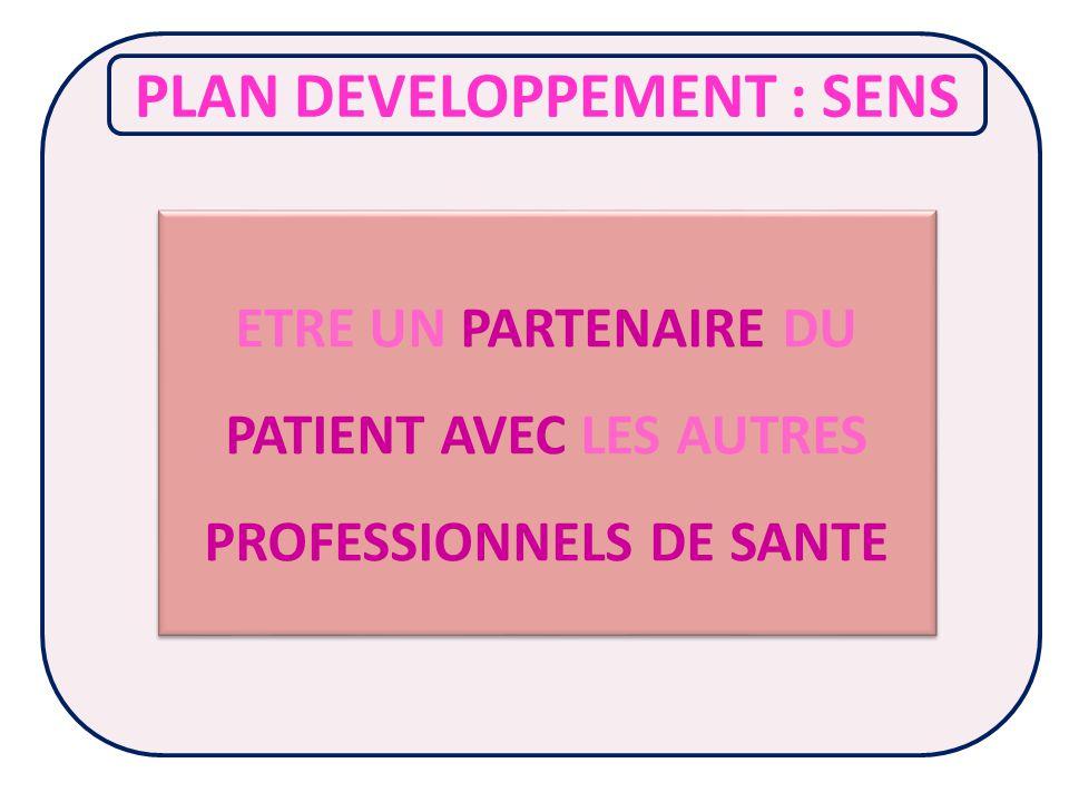 Daprès Guide dimplantation du partenariat de soins et de services Vers une pratique collaborative optimale entre intervenants et avec le patient (Université de Montréal – Mai 2013)