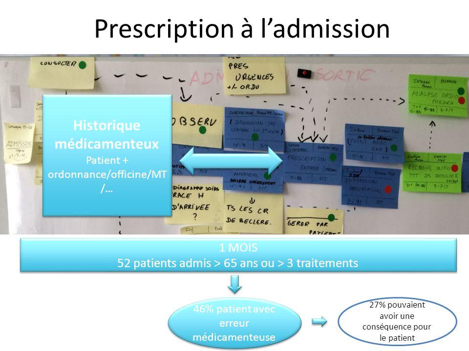 1 MOIS 52 patients admis > 65 ans ou > 3 traitements 1 MOIS 52 patients admis > 65 ans ou > 3 traitements 46% patient avec erreur médicamenteuse Histo