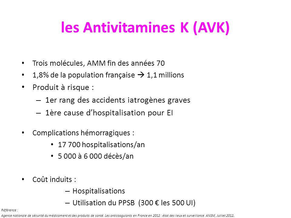 les Antivitamines K (AVK) Trois molécules, AMM fin des années 70 1,8% de la population française 1,1 millions Produit à risque : – 1er rang des accide