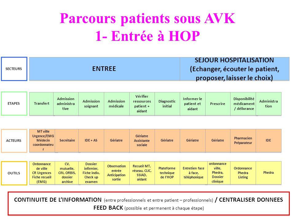 Parcours patients sous AVK 1- Entrée à HOP Transfert Prescrire Disponibilité médicament / délivrance MT ville Urgence/EMG Médecin coordonnateu r MT vi