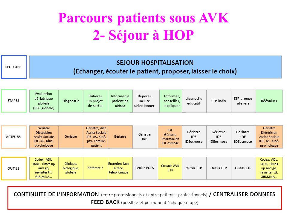 Parcours patients sous AVK 2- Séjour à HOP SEJOUR HOSPITALISATION (Echanger, écouter le patient, proposer, laisser le choix) SEJOUR HOSPITALISATION (E