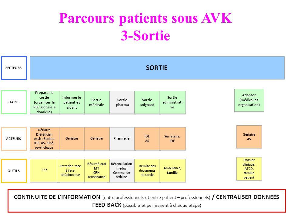 Parcours patients sous AVK 3-Sortie Préparer la sortie (organiser la PEC globale à domicile) ??? ETAPES ACTEURS OUTILS SECTEURS SORTIE Réconciliation