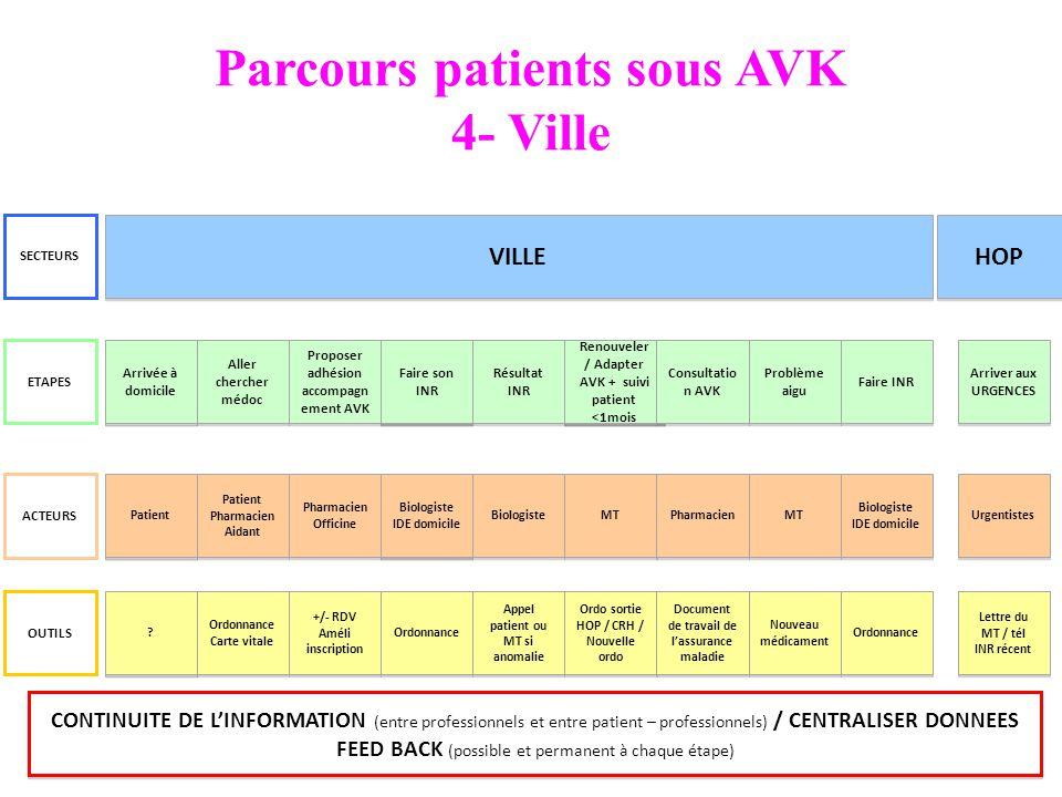 Parcours patients sous AVK 4- Ville VILLE ETAPES ACTEURS OUTILS SECTEURS Référent Patient Arrivé à domicile HOP Ordonnance Carte vitale Ordonnance Car