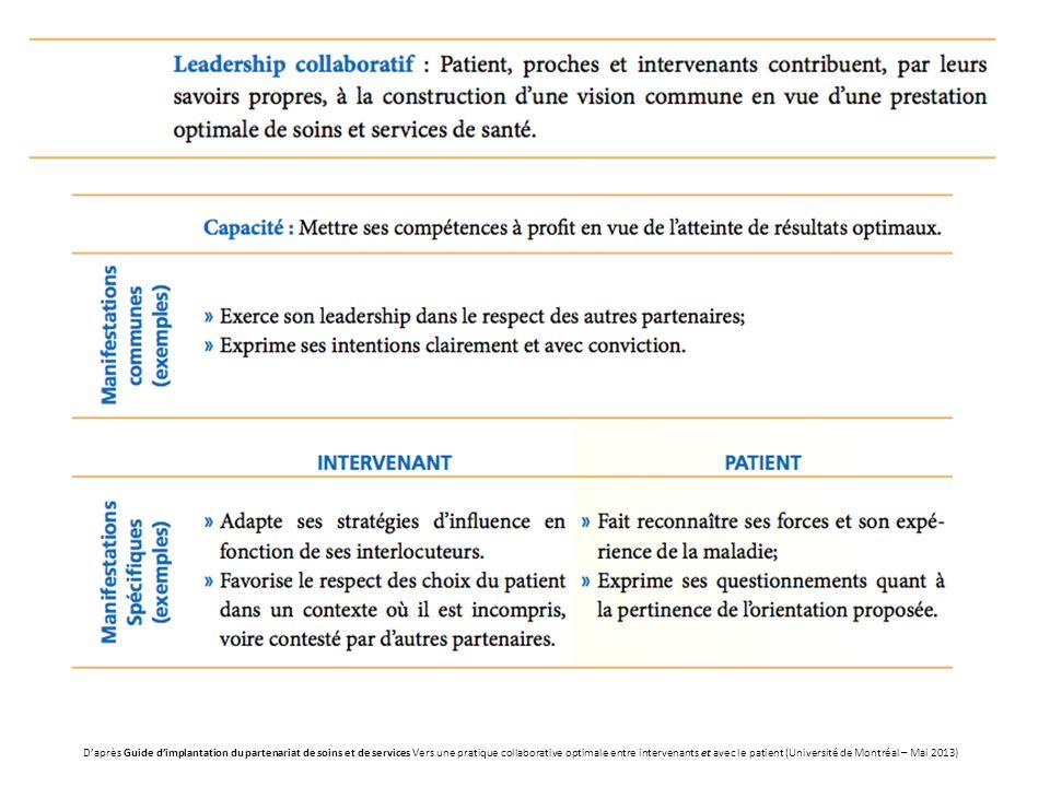 Daprès Guide dimplantation du partenariat de soins et de services Vers une pratique collaborative optimale entre intervenants et avec le patient (Univ