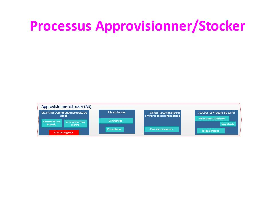Approvisionner/stocker (AS) Stocker les Produits de santéValider la commande et entrer le stock informatique Quantifier, Commander produits de santé E