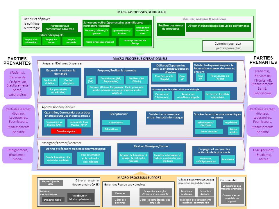 Améliorer le processus de prise en charge médicamenteuse : - qualité /sécurité - efficience (temps/ressources humaines/financières) 27 Ré-allouer les ressources dégagées sur des activités à valeur ajoutée PUI - MAP Objectif