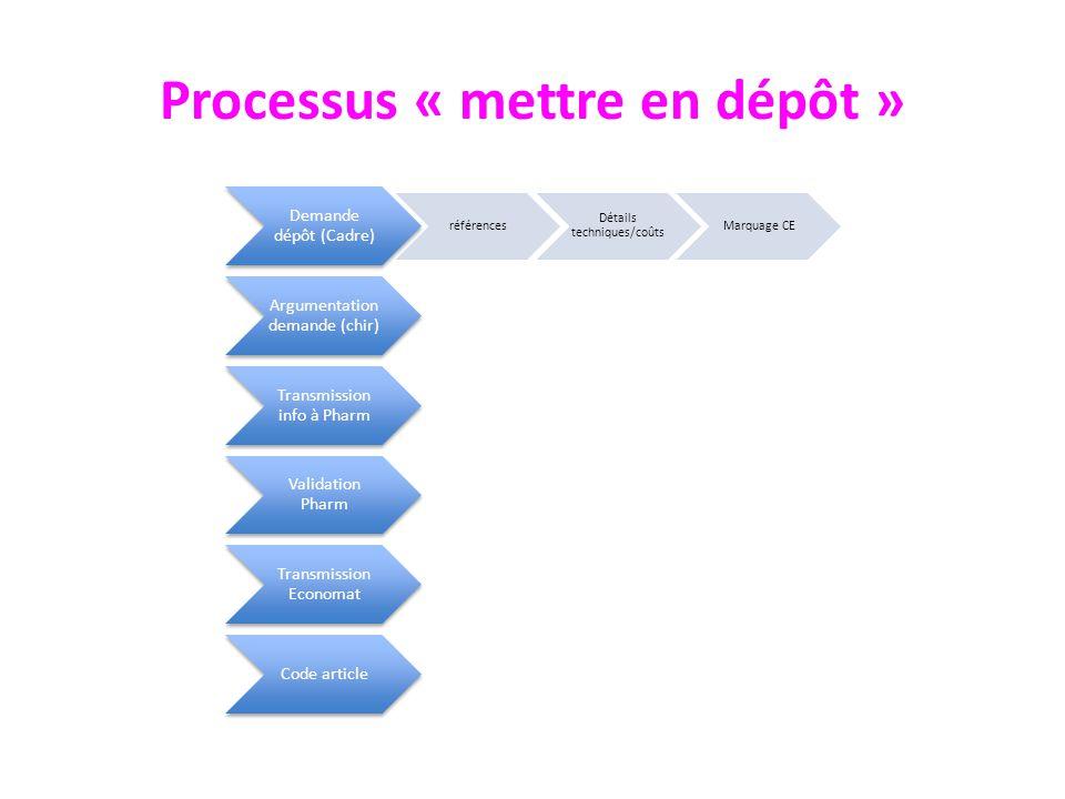 Processus « mettre en dépôt »