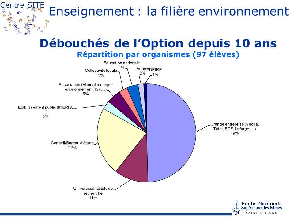 Centre SITE Enseignement : la filière environnement Débouchés de lOption depuis 10 ans Répartition par organismes (97 élèves)