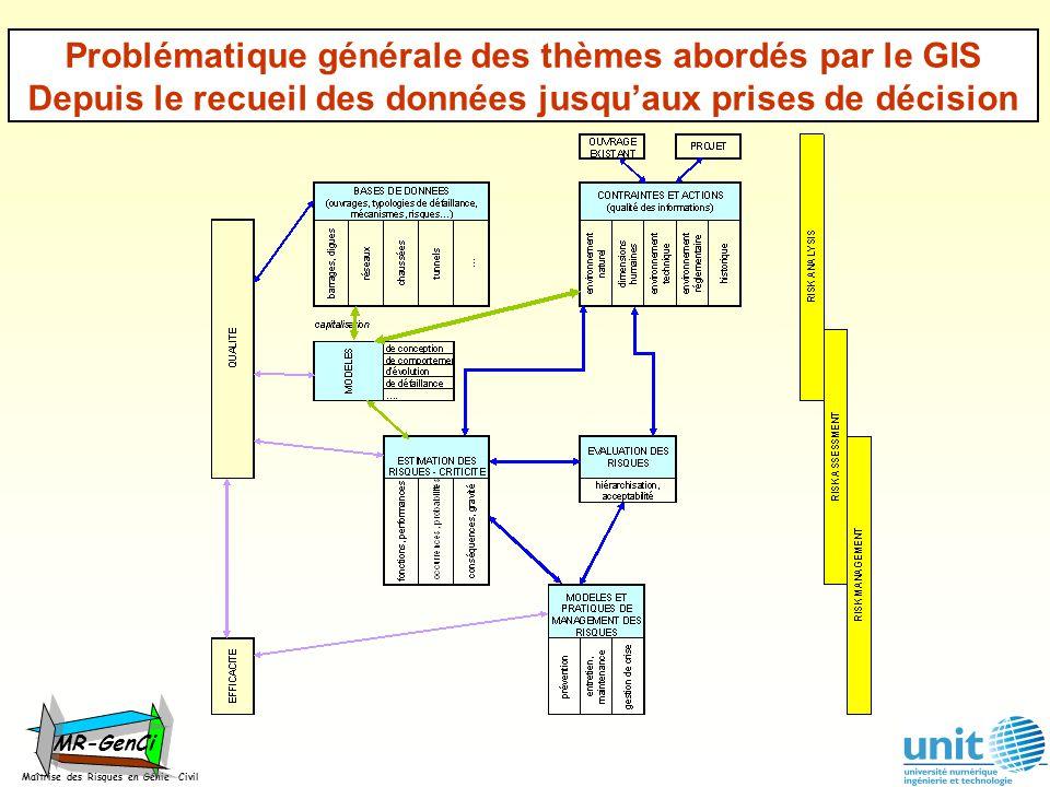 Problématique générale des thèmes abordés par le GIS Depuis le recueil des données jusquaux prises de décision Maîtrise des Risques en Génie Civil MR-