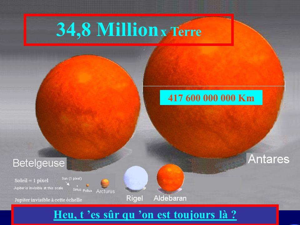 Soleil = 1 pixel Jupiter invisible à cette échelle 417 600 000 000 Km 34,8 Million x Terre Heu, t es sûr qu on est toujours là