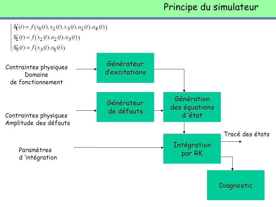 Principe du simulateur Générateur dexcitations Intégration par RK Génération des équations d état Contraintes physiques Domaine de fonctionnement Paramètres d intégration Tracé des états Générateur de défauts Diagnostic Contraintes physiques Amplitude des défauts