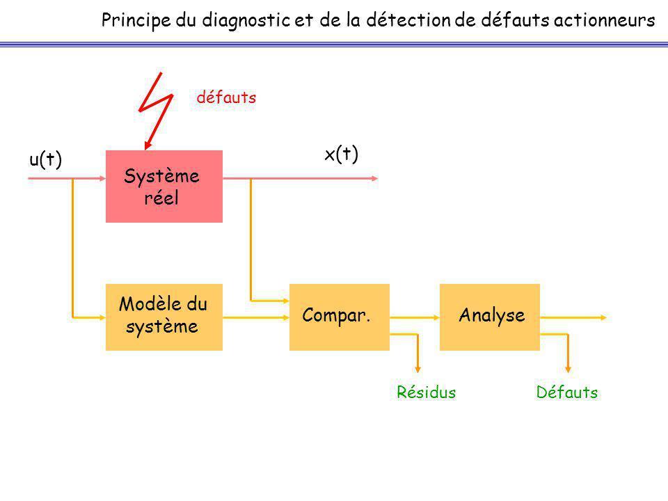 Principe du diagnostic et de la détection de défauts actionneurs Système réel u(t) x(t) Modèle du système défauts Compar.