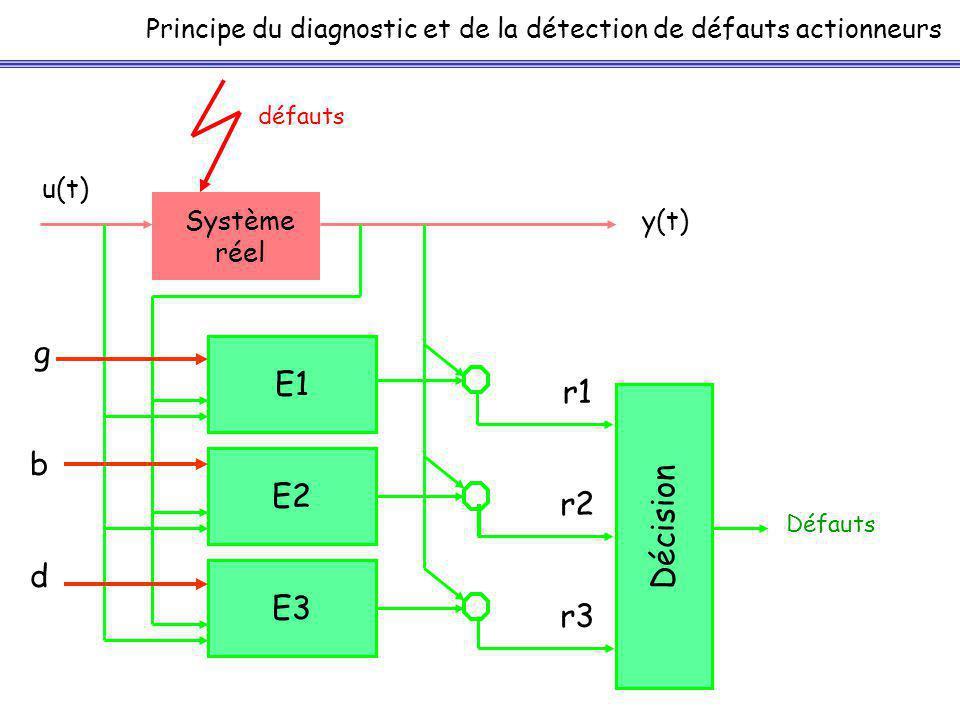 E3 Principe du diagnostic et de la détection de défauts actionneurs Système réel u(t) y(t) E1 défauts E2 Défauts g b d r1 r2 r3 Décision