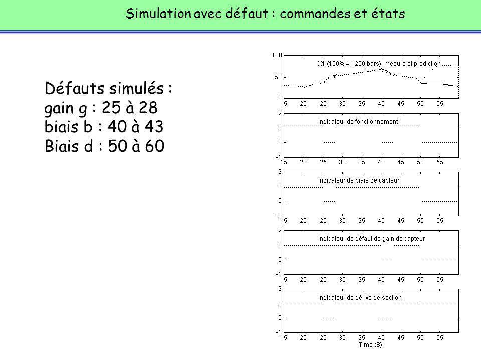 Simulation avec défaut : commandes et états Défauts simulés : gain g : 25 à 28 biais b : 40 à 43 Biais d : 50 à 60