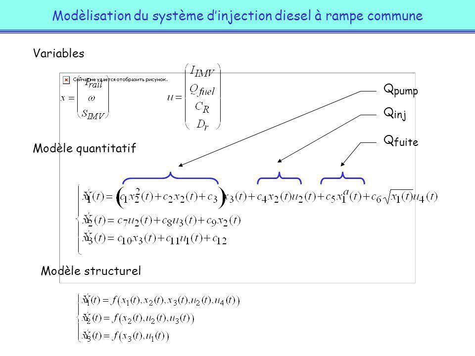 Modèlisation du système dinjection diesel à rampe commune Variables Modèle quantitatif Modèle structurel Q pump Q inj Q fuite