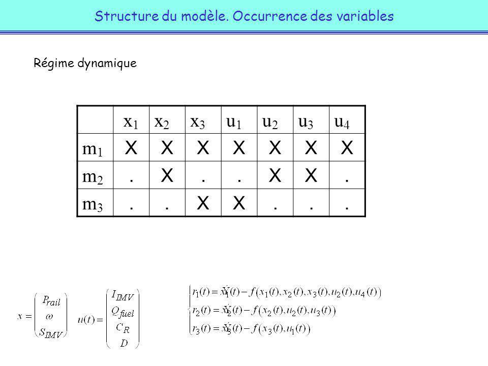Simulation système sans défaut : résidus d état Pression Vitesse Section Défaut u1 Défaut u2 Défaut u3 Conclusion : les 3 défauts dactionneurs sensibilisent les états