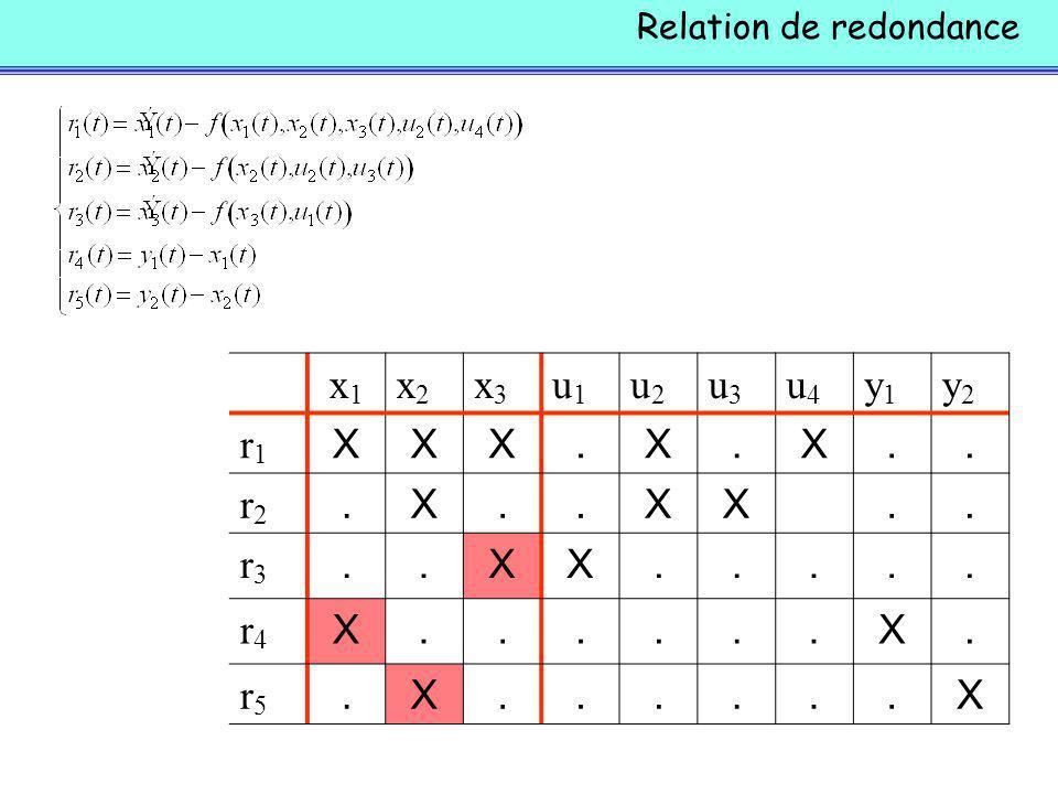 Relation de redondance x1x1 x2x2 x3x3 u1u1 u2u2 u3u3 u4u4 y1y1 y2y2 r1r1 XXX.X.X..