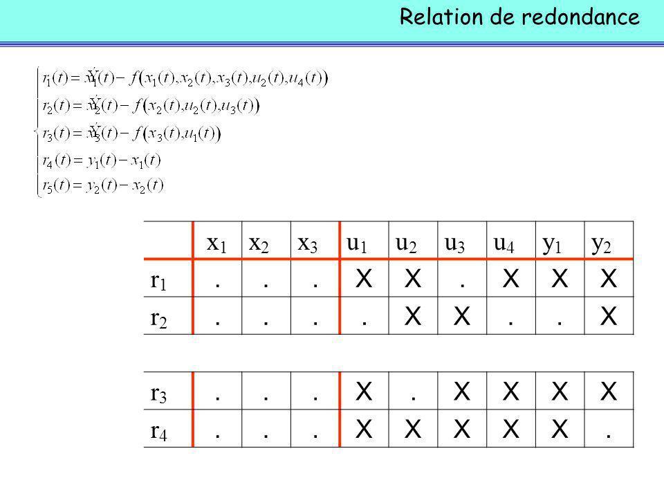 x1x1 x2x2 x3x3 u1u1 u2u2 u3u3 u4u4 y1y1 y2y2 r1r1...XX.XXX r2r2....XX..X r3r3...X.XXXX r4r4...XXXXX.