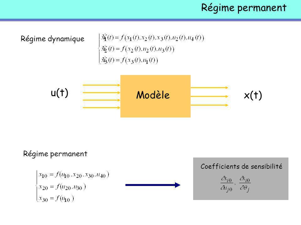Régime permanent Modèle u(t) x(t) Régime permanent Régime dynamique Coefficients de sensibilité