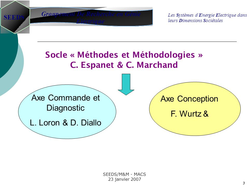 3 SEEDS/M&M - MACS 23 janvier 2007 Socle « Méthodes et Méthodologies » C. Espanet & C. Marchand Groupement De Recherche en Génie Électrique SEEDS Les