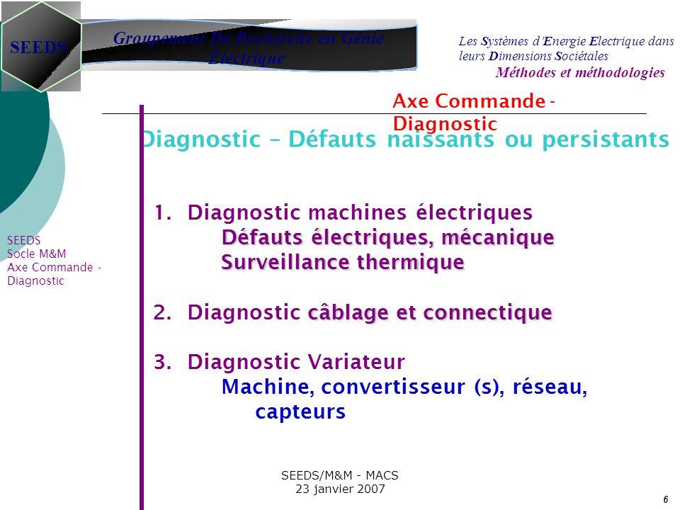 7 SEEDS/M&M - MACS 23 janvier 2007 Groupement De Recherche en Génie Électrique SEEDS Les S ystèmes d E nergie E lectrique dans leurs D imensions S ociétales Méthodes et méthodologies SEEDS Socle M&M Axe Commande - Diagnostic Génération de résidus Prise de décision Reconstructeurs états et paramètres Traitement du signal ( Temps-fréquence; Reconnaissance de formes, …) Sensible, robuste Coût algorithmique minimal Extraction dinformations