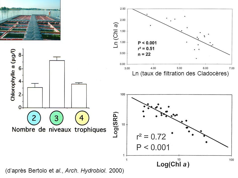 Ln (taux de filtration des Cladocères) Ln (Chl a) (daprès Bertolo et al., Arch. Hydrobiol. 2000)