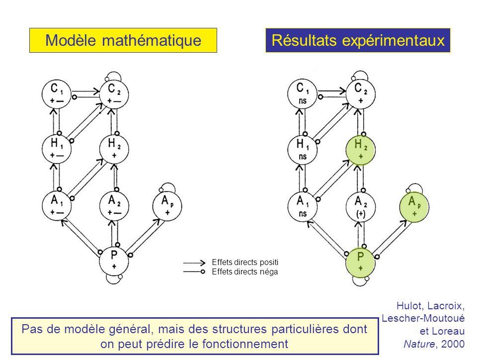 Modèle mathématiqueRésultats expérimentaux Effets directs positifs Effets directs négatifs Pas de modèle général, mais des structures particulières dont on peut prédire le fonctionnement Hulot, Lacroix, Lescher-Moutoué et Loreau Nature, 2000