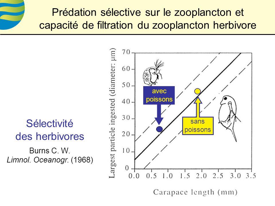 Sélectivité des herbivores Burns C.W. Limnol. Oceanogr.