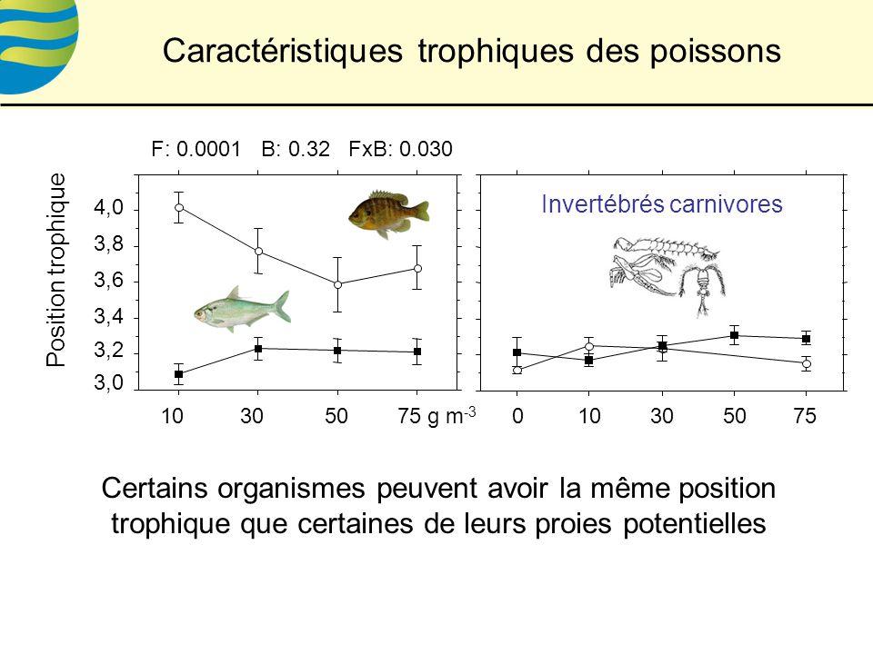 Caractéristiques trophiques des poissons 10305075 g m -3 F: 0.0001 B: 0.32 FxB: 0.030 3,0 3,2 3,4 3,6 3,8 4,0 Position trophique 010305075 Invertébrés carnivores Certains organismes peuvent avoir la même position trophique que certaines de leurs proies potentielles