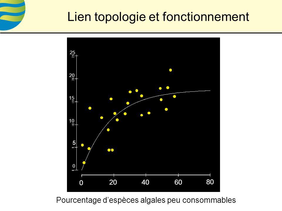 Lien topologie et fonctionnement c 0 204060 80 0 5 10 15 20 25 Pourcentage despèces algales peu consommables