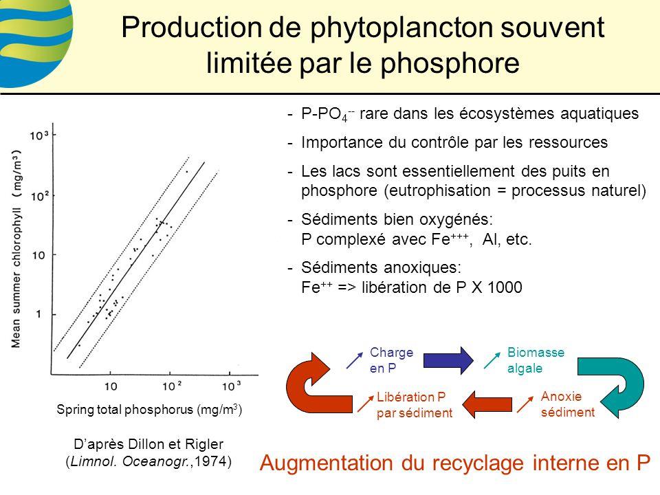 Spring total phosphorus (mg/m 3 ) Daprès Dillon et Rigler (Limnol.