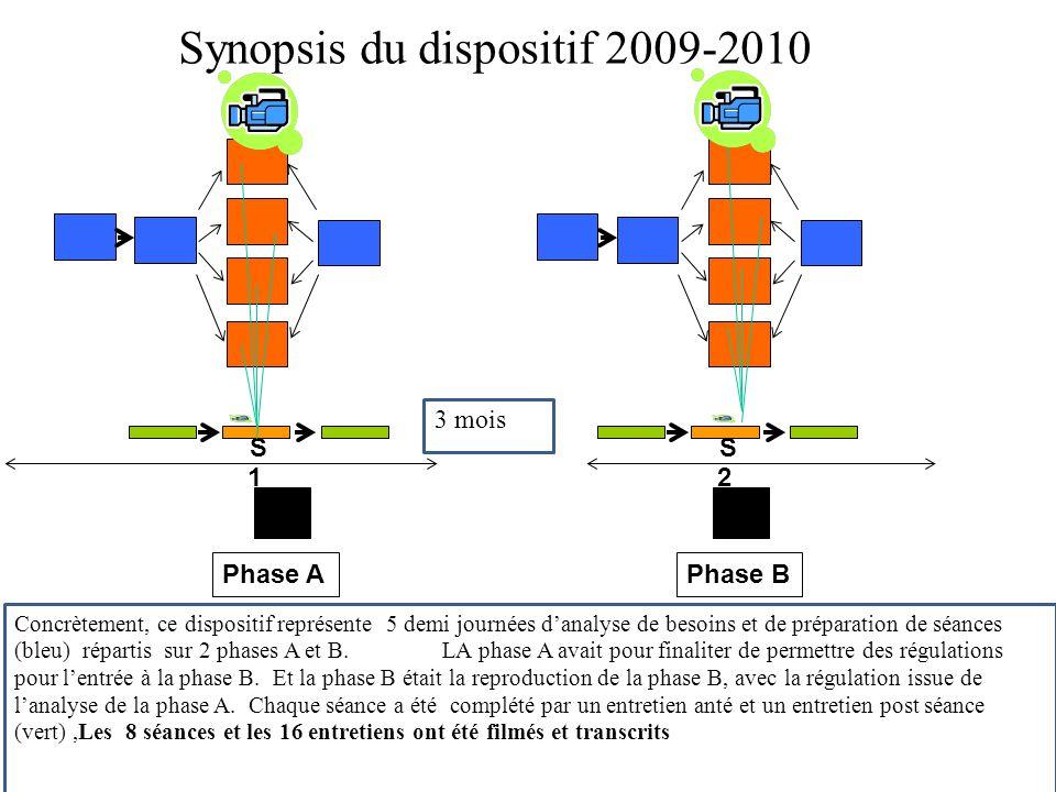 Synopsis du dispositif 2009-2010 S1 S1 S 2 Phase A Phase B 3 mois Concrètement, ce dispositif représente 5 demi journées danalyse de besoins et de préparation de séances (bleu) répartis sur 2 phases A et B.