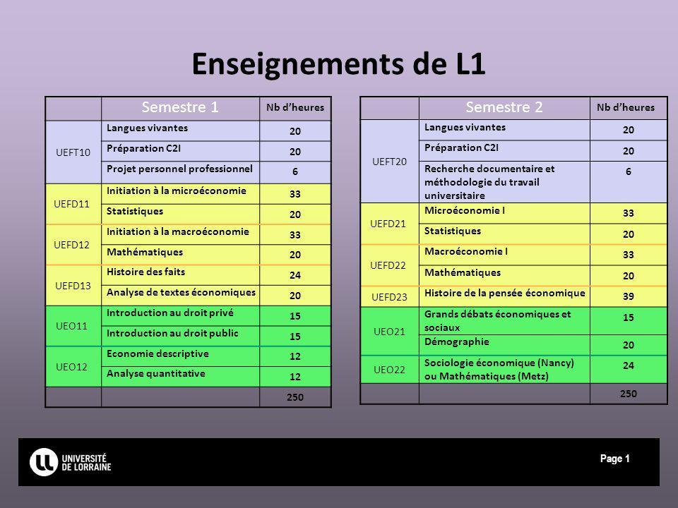 Page Enseignements de L1 Semestre 1 Nb dheures UEFT10 Langues vivantes 20 Préparation C2I 20 Projet personnel professionnel 6 UEFD11 Initiation à la m