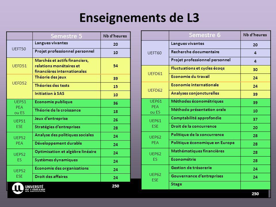 Page Enseignements de L3 Semestre 5 Nb dheures UEFT50 Langues vivantes 20 Projet professionnel personnel 10 UEFD51 Marchés et actifs financiers, relat