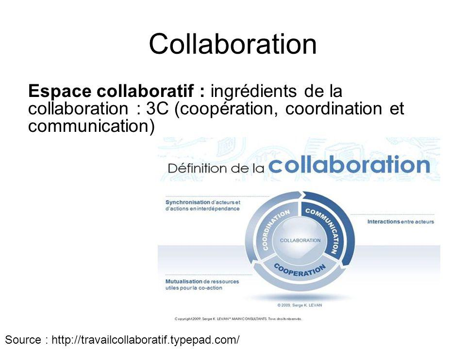 Collaboration Espace collaboratif : ingrédients de la collaboration : 3C (coopération, coordination et communication) Source : http://travailcollabora