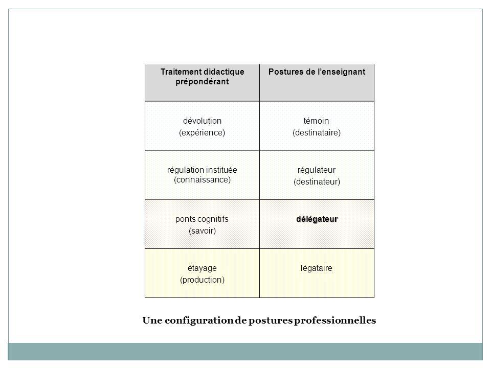 Traitement didactique prépondérant Postures de lenseignant dévolution (expérience) témoin (destinataire) régulation instituée (connaissance) légataire délégateur régulateur (destinateur) étayage (production) ponts cognitifs (savoir) Une configuration de postures professionnelles