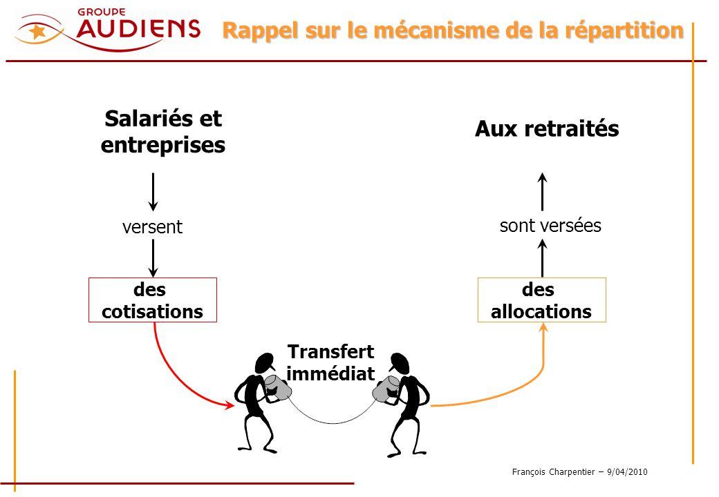 François Charpentier – 9/04/2010 Rappel sur le mécanisme de la répartition Salariés et entreprises versent des cotisations Aux retraités sont versées des allocations Transfert immédiat