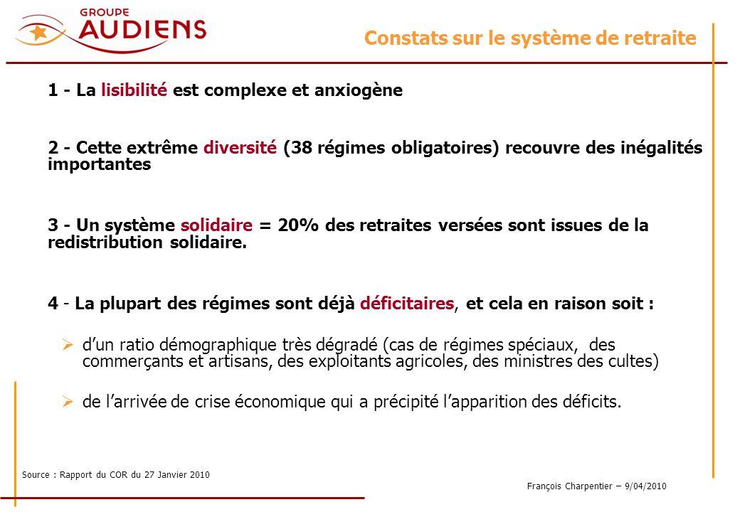 François Charpentier – 9/04/2010 Constats sur le système de retraite 1 - La lisibilité est complexe et anxiogène 2 - Cette extrême diversité (38 régimes obligatoires) recouvre des inégalités importantes 3 - Un système solidaire = 20% des retraites versées sont issues de la redistribution solidaire.